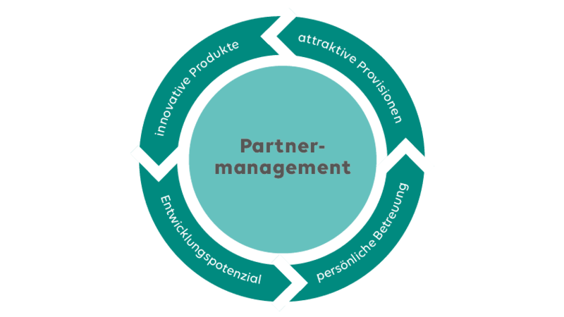 Partnermanagement